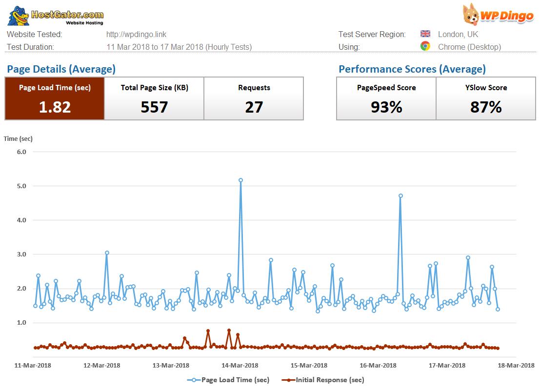 HostGator Speed Dashboard & Load Time Chart