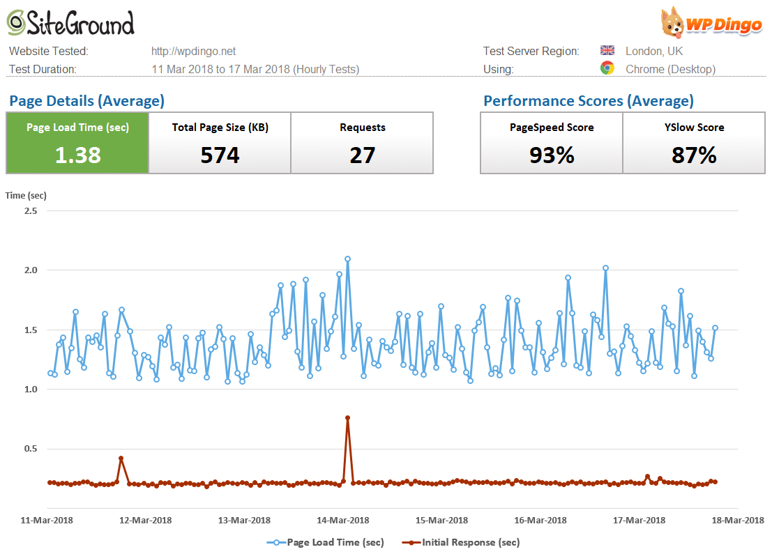 SiteGround Speed Dashboard & Load Time Chart