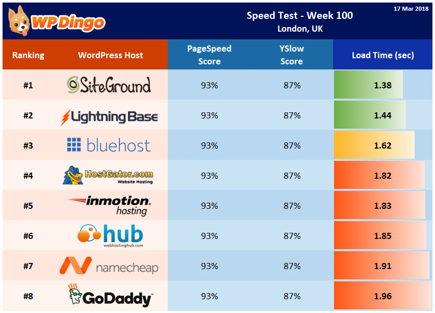 Speed Test Results - Summary Table - Week 100
