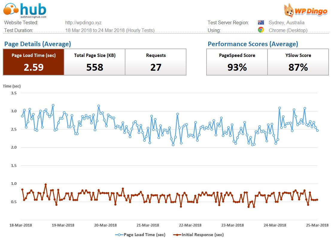 Web Hosting Hub Speed Dashboard & Load Time Chart