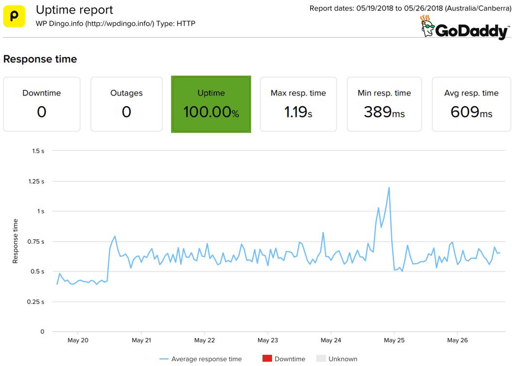 GoDaddy Uptime Dashboard & Response Time Chart