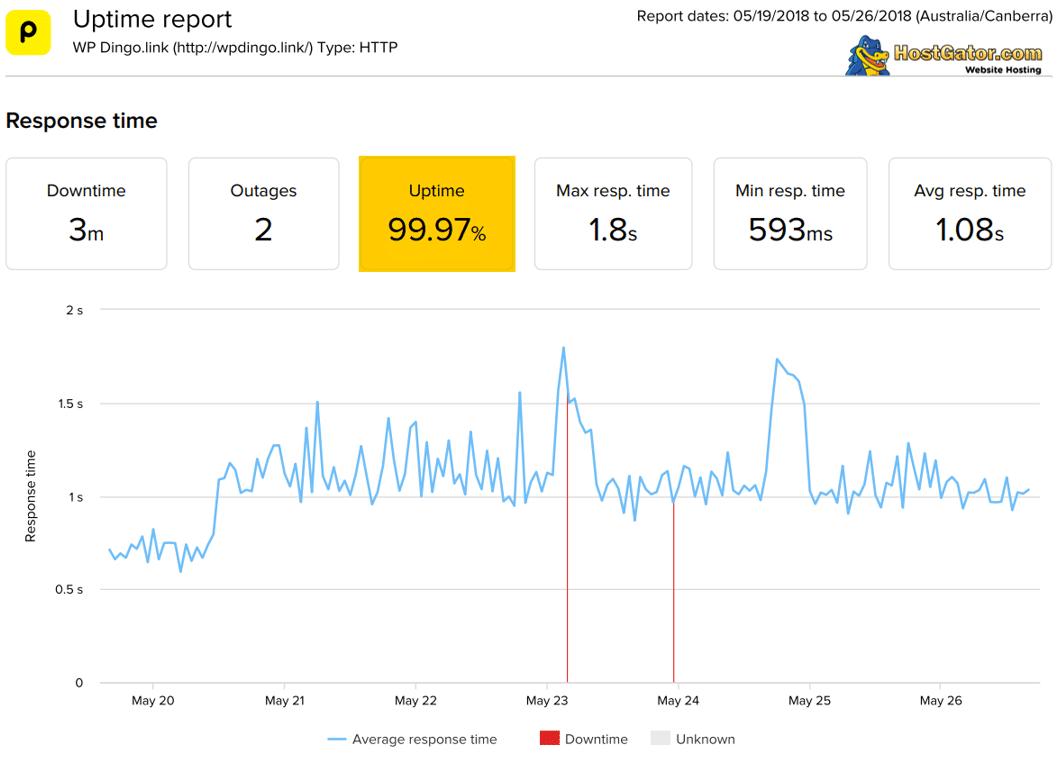 HostGator Uptime Dashboard & Response Time Chart