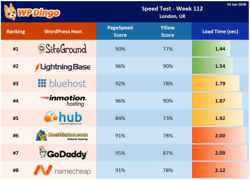 Speed Test Results - Summary Table - Week 112