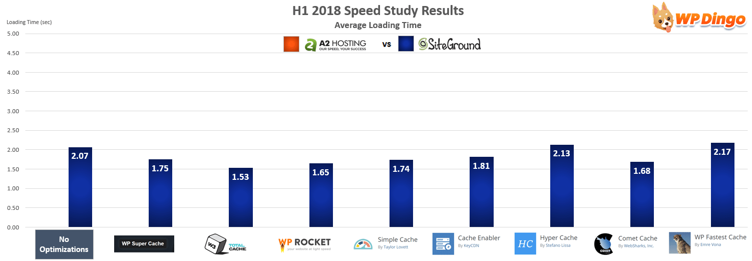 A2 Hosting vs SiteGround Speed Chart - Jan 2018 to Jul 2018