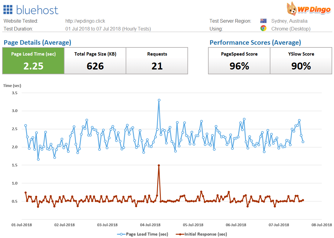 Bluehost Speed Dashboard & Load Time Chart