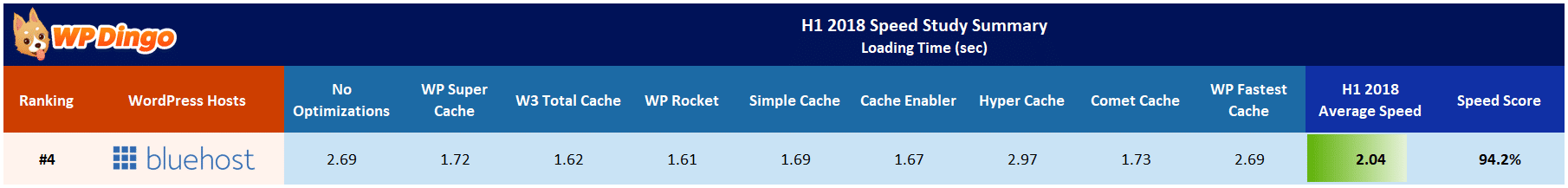 Bluehost Speed Test Results Table - Jan 2018 to Jul 2018