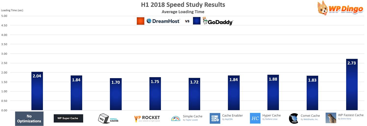 DreamHost vs GoDaddy Speed Chart - Jan 2018 to Jul 2018