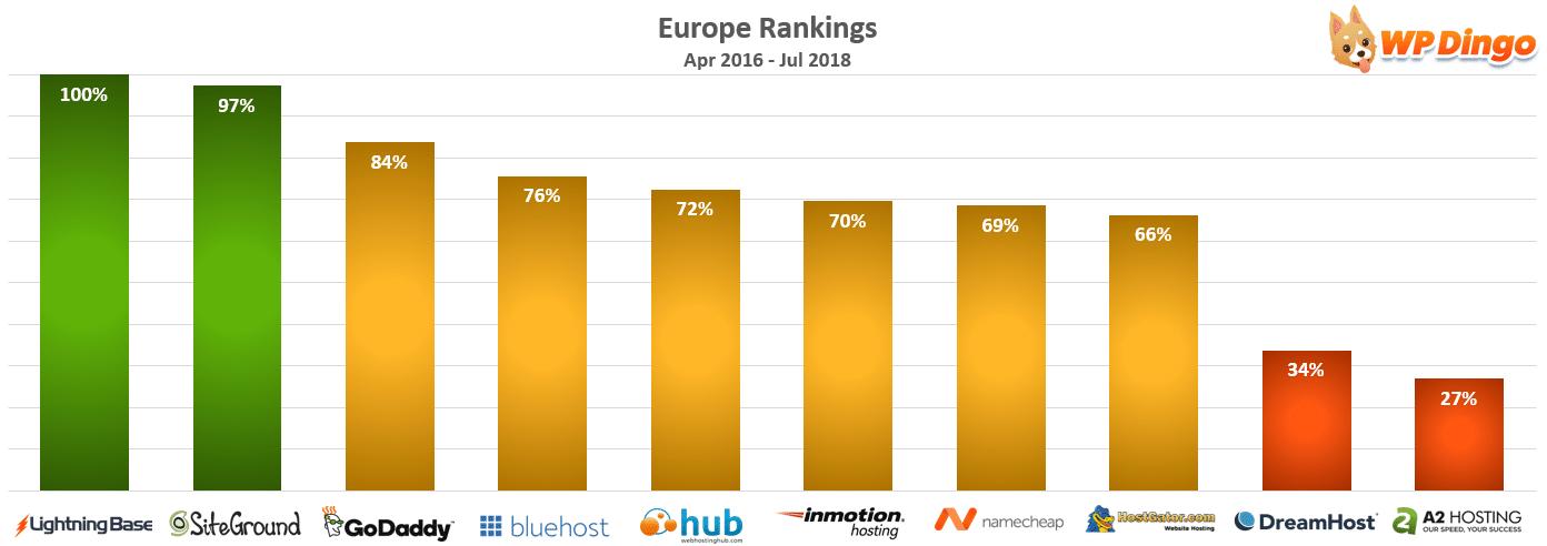 Europe Rankings Chart - Apr 2016 to Jul 2018