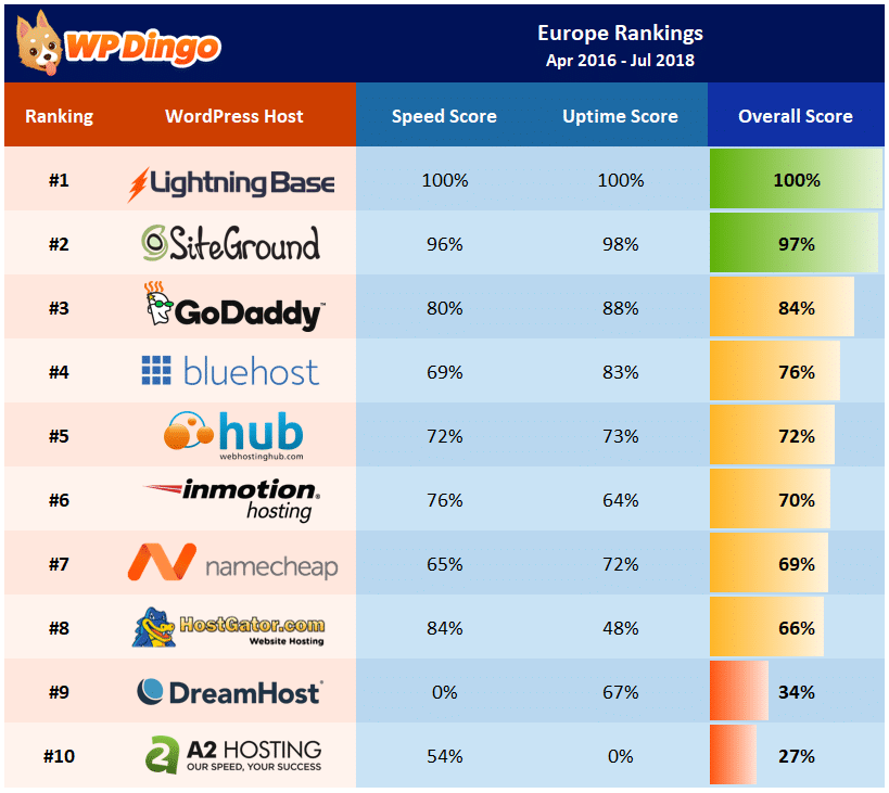 Europe Rankings Table - Apr 2016 to Jul 2018