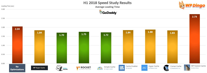 GoDaddy Speed Test Chart - Jan 2018 to Jul 2018