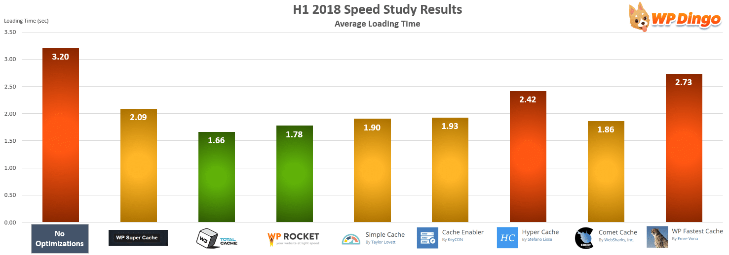 H1 2018 Speed Study Results - All Hosts