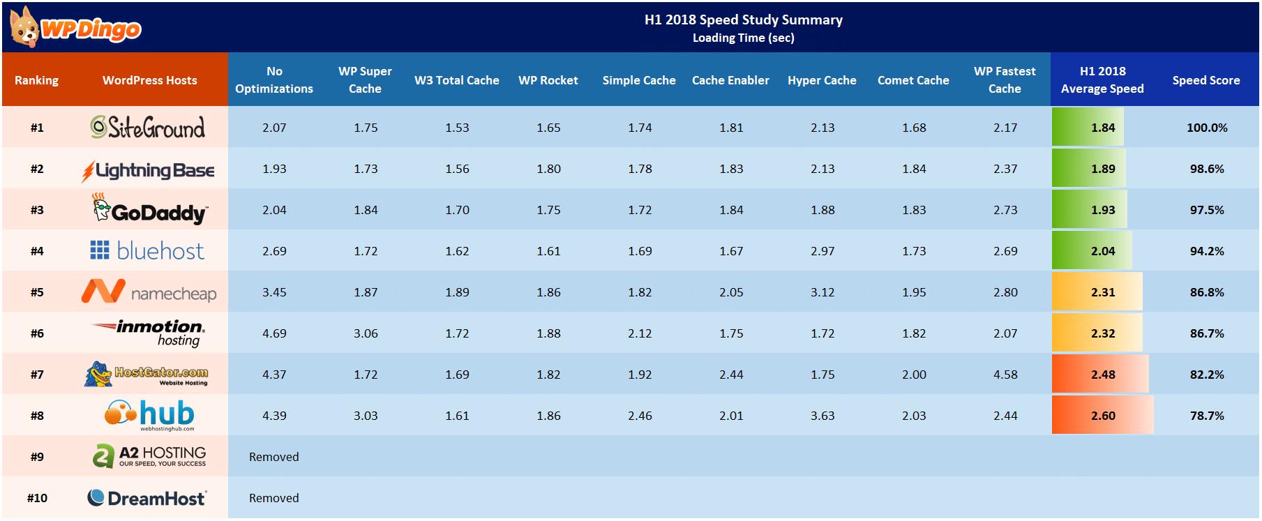 H1 2018 Speed Study Summary Table - All Hosts