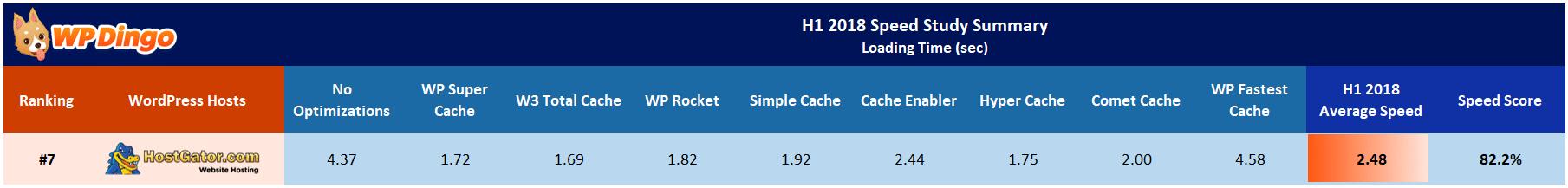 HostGator Speed Test Results Table - Jan 2018 to Jul 2018
