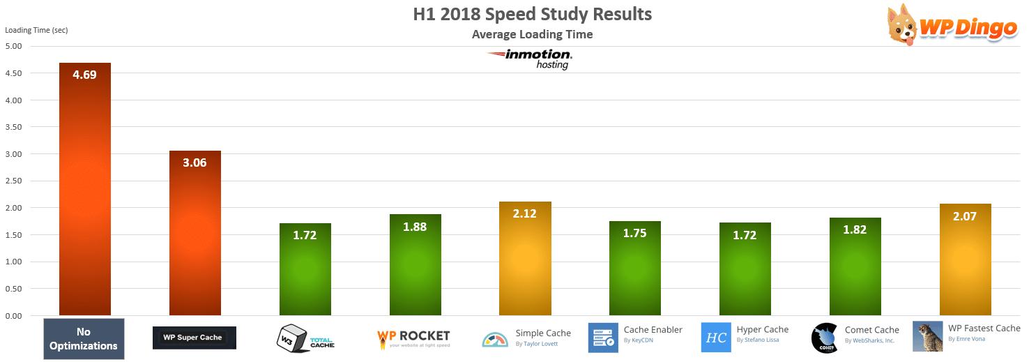 InMotion Hosting Speed Test Chart - Jan 2018 to Jul 2018