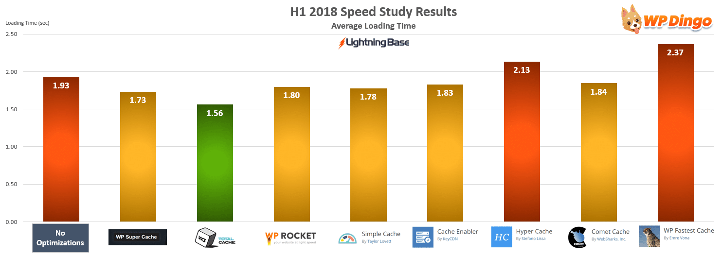 Lightning Base Speed Test Chart - Jan 2018 to Jul 2018