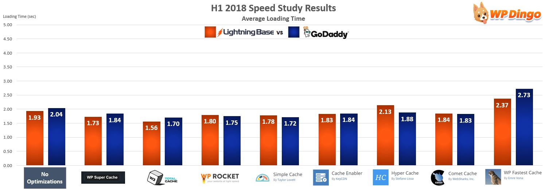 Lightning Base vs GoDaddy Speed Test Chart - Jan 2018 to Jul 2018