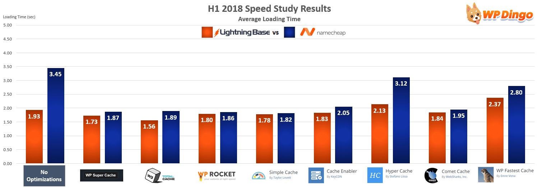 Lightning Base vs Namecheap Speed Test Chart - Jan 2018 to Jul 2018