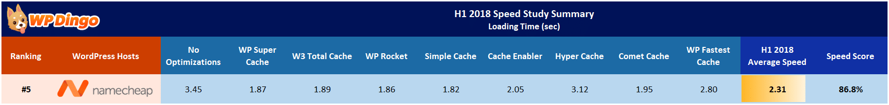 Namecheap Speed Test Results Table - Jan 2018 to Jul 2018