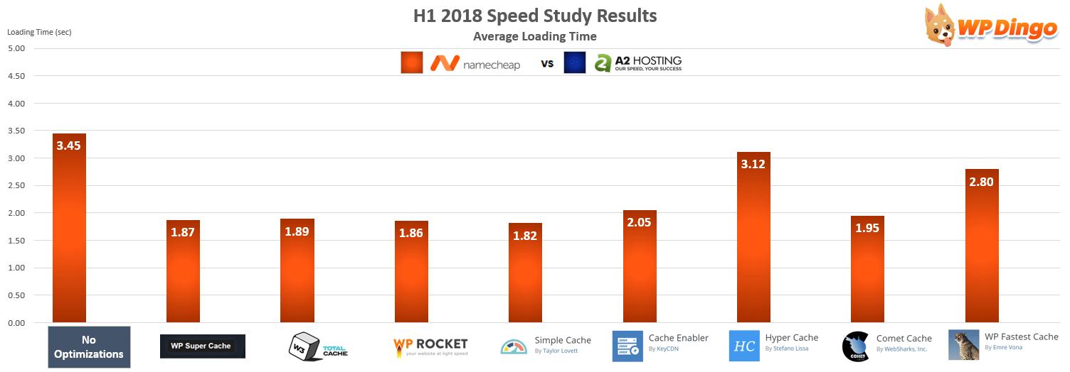 Namecheap vs A2 Hosting Speed Chart - Jan 2018 to Jul 2018
