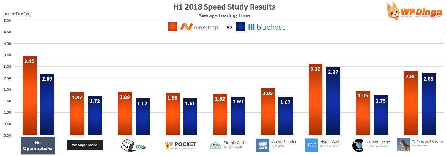 Namecheap vs Bluehost Speed Chart - Jan 2018 to Jul 2018