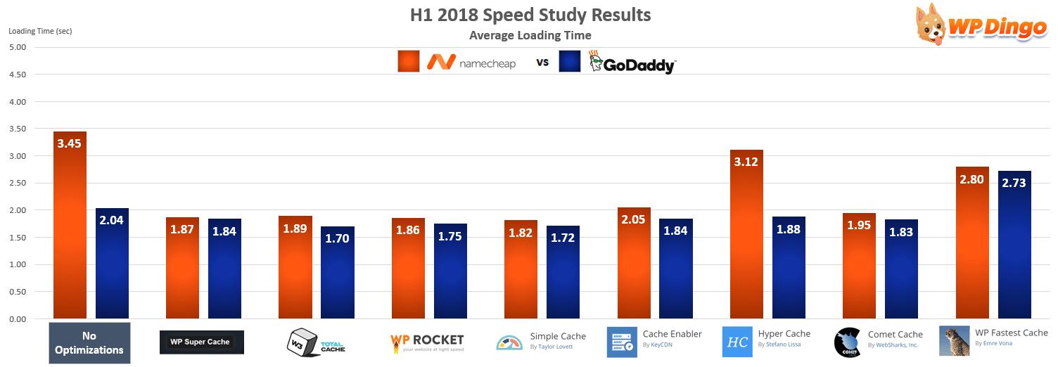 Namecheap vs GoDaddy Speed Chart - Jan 2018 to Jul 2018