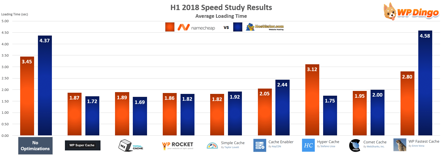 Namecheap vs HostGator Speed Chart - Jan 2018 to Jul 2018