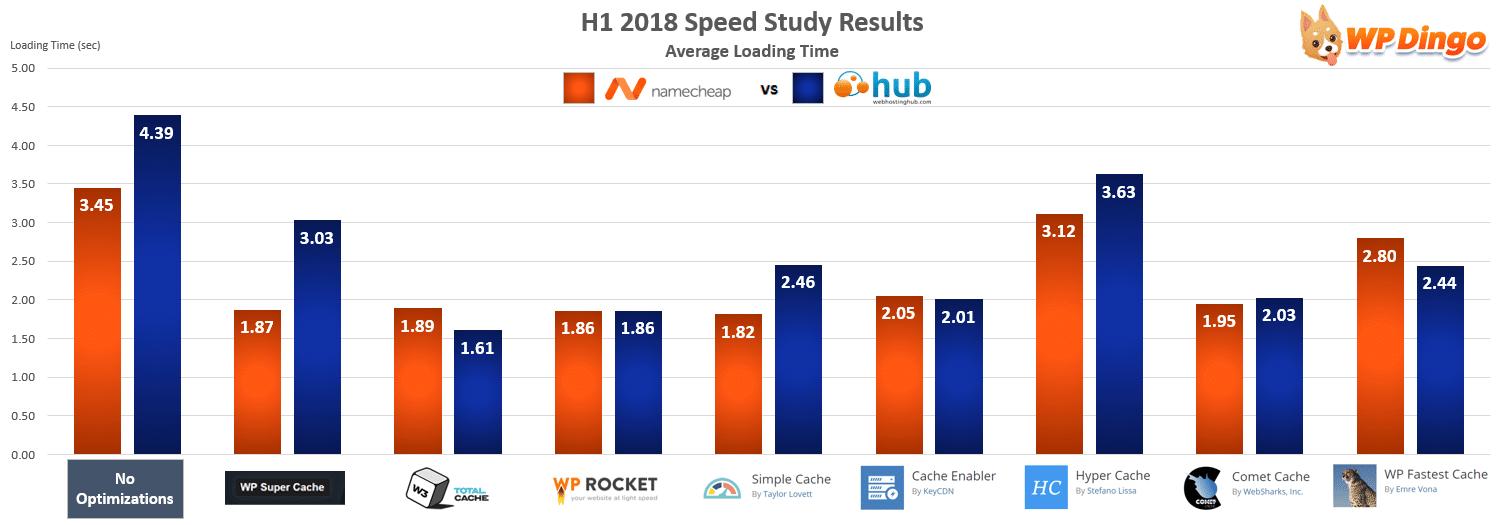 Namecheap vs Web Hosting Hub Speed Chart - Jan 2018 to Jul 2018