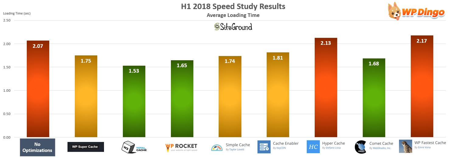 SiteGround Speed Test Chart - Jan 2018 to Jul 2018