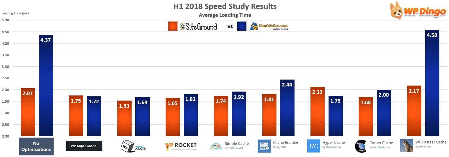 SiteGround vs HostGator Speed Chart - Jan 2018 to Jul 2018