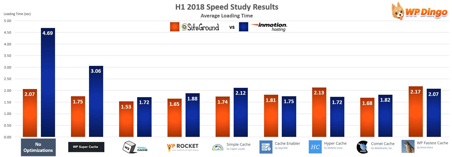 SiteGround vs InMotion Speed Chart - Jan 2018 to Jul 2018
