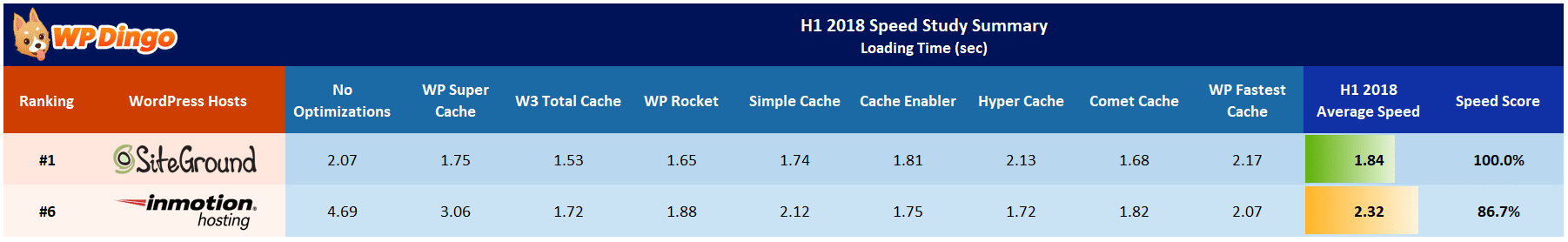SiteGround vs InMotion Speed Table - Jan 2018 to Jul 2018