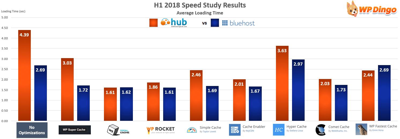 Web Hosting Hub vs Bluehost Speed Chart - Jan 2018 to Jul 2018
