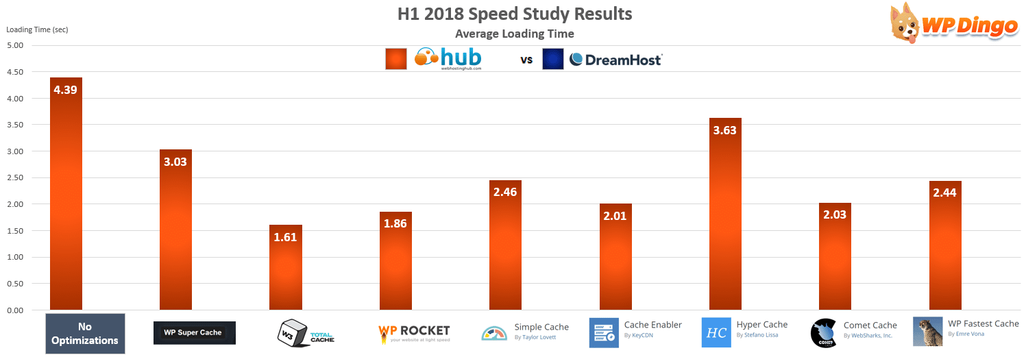 Web Hosting Hub vs DreamHost Speed Chart - Jan 2018 to Jul 2018
