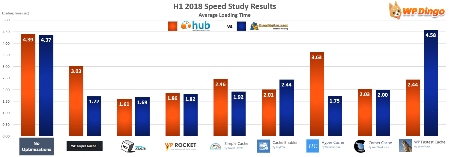 Web Hosting Hub vs HostGator Speed Chart - Jan 2018 to Jul 2018