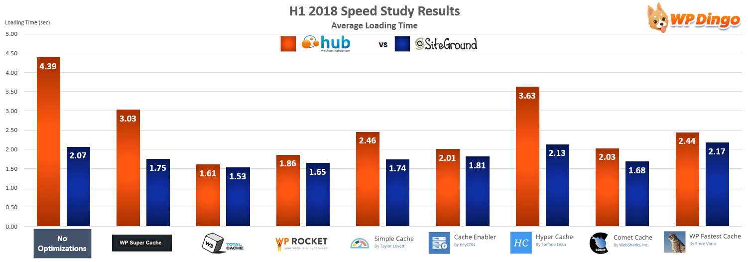 Web Hosting Hub vs SiteGround Speed Chart - Jan 2018 to Jul 2018