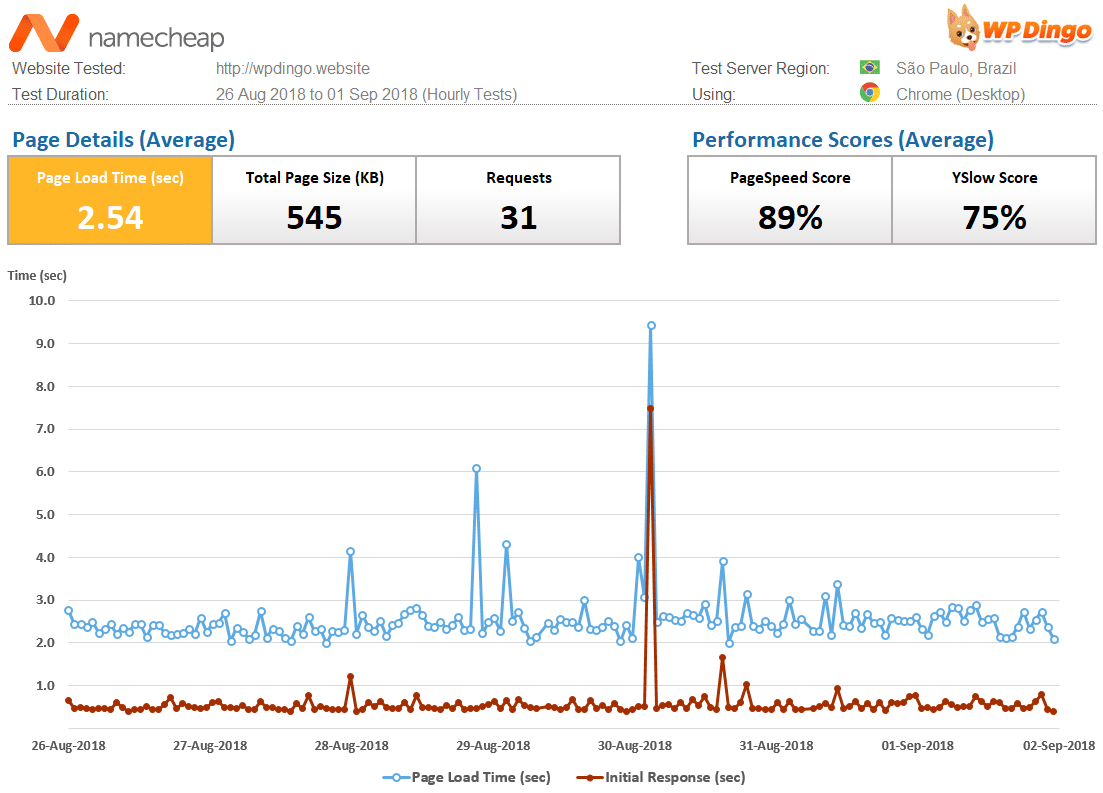 Namecheap Speed Dashboard & Load Time Chart