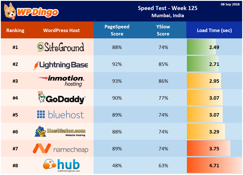 Speed Test Results - Summary Table - Week 125