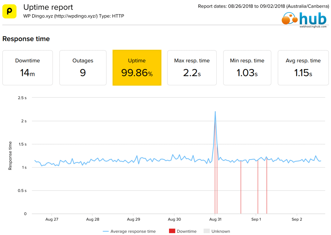 Web Hosting Hub Uptime Dashboard & Response Time Chart