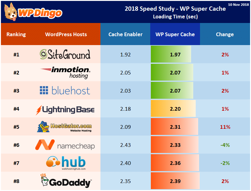Speed Study 37 - 2018 WP Super Cache - Individual Host Performance