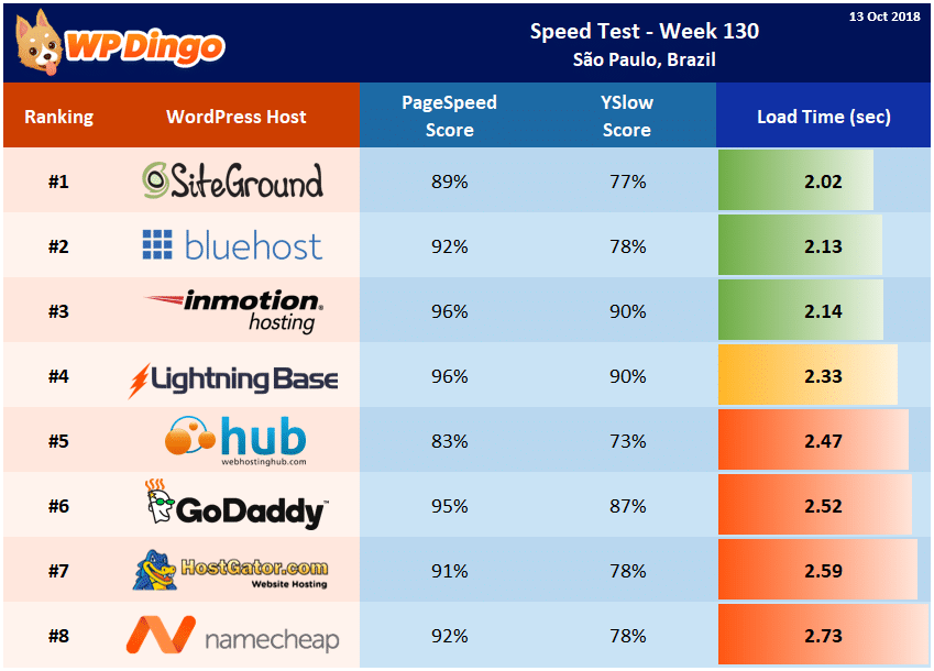 Speed Test Results - Summary Table - Week 130