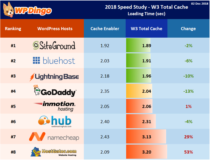 Speed Study 38 - 2018 W3 Total Cache - Individual Host Performance