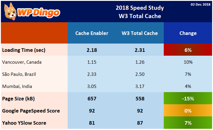 Speed Study 38 - 2018 W3 Total Cache Results Table