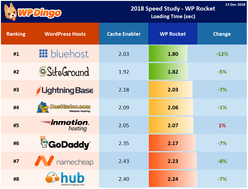 Speed Study 39 - 2018 WP Rocket - Individual Host Performance