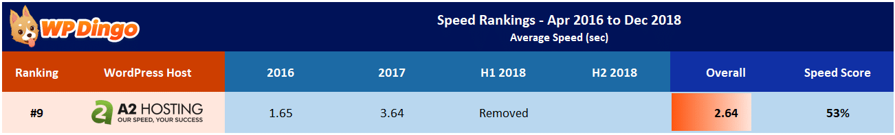 A2 Hosting Speed Test Results Table - Overall