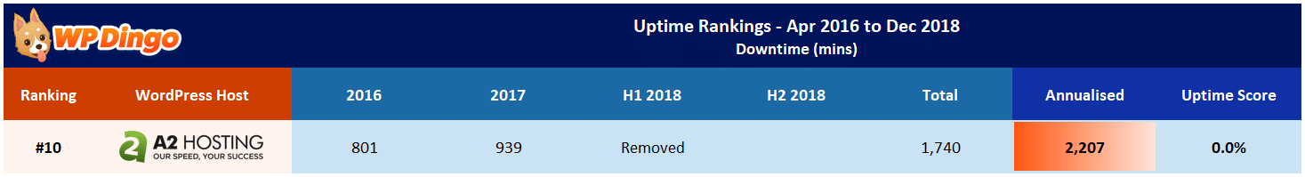 A2 Hosting Uptime Test Results - Apr 2016 to Dec 2018
