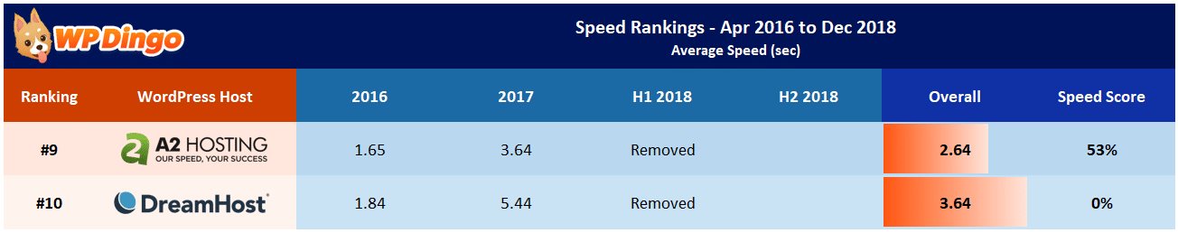 A2 Hosting vs DreamHost Speed Table - Apr 2016 to Dec 2018