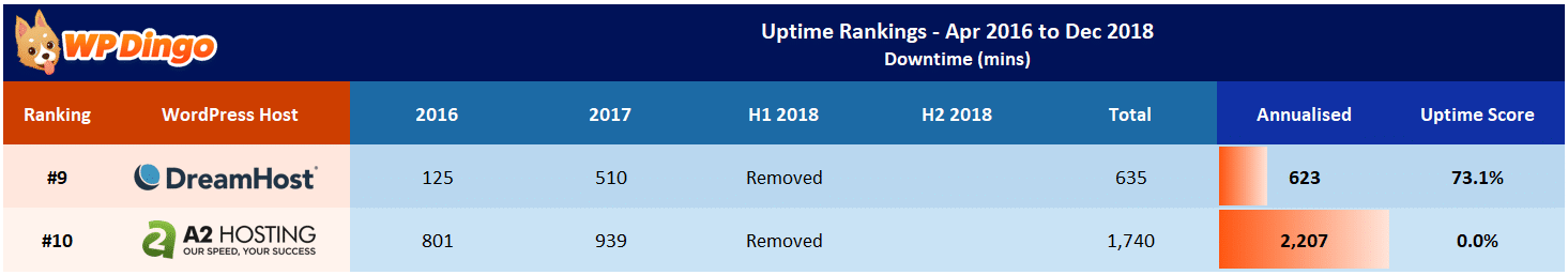 A2 Hosting vs DreamHost Uptime Table - Apr 2016 to Dec 2018
