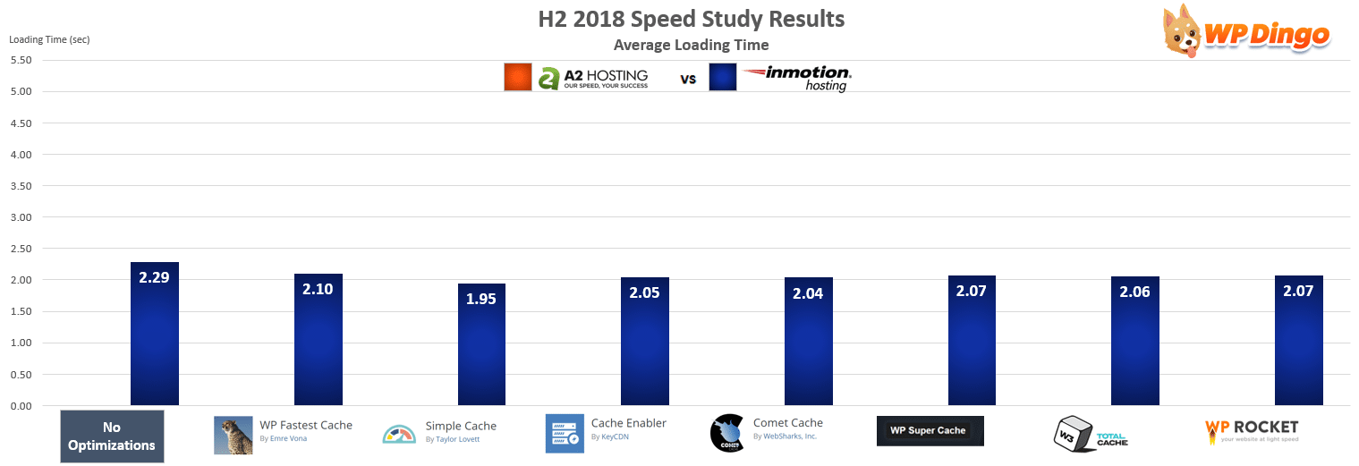 A2 Hosting vs InMotion Speed Chart - Jul 2018 to Dec 2018