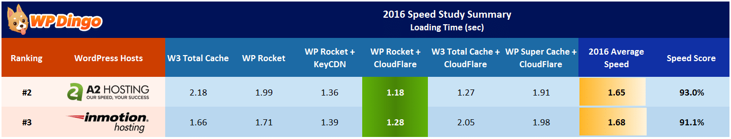 A2 Hosting vs InMotion Speed Table - Apr 2016 to Dec 2016
