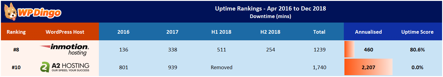 A2 Hosting vs InMotion Uptime Table - Apr 2016 to Dec 2018